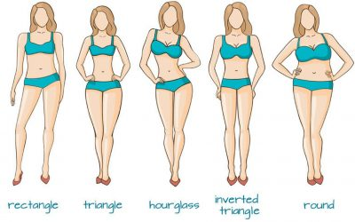 Do You Have a Perfect Body Image?